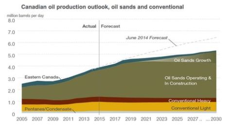 Canada's growing oil production is expected to outpace its capacity of new pipelines.