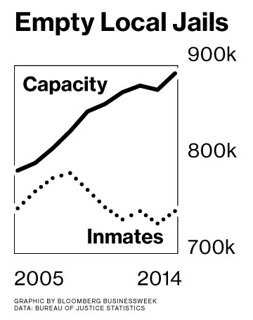 Grits for Breakfast: The Great County Jail Privatization Bust
