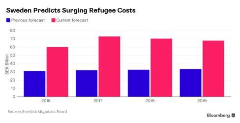 Swedish costs surging