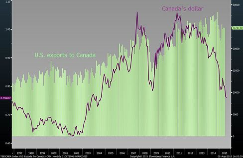 U.S. exports to Canada have declined from record levels reached last year as the Canadian dollar has weakened against the U.S. dollar.