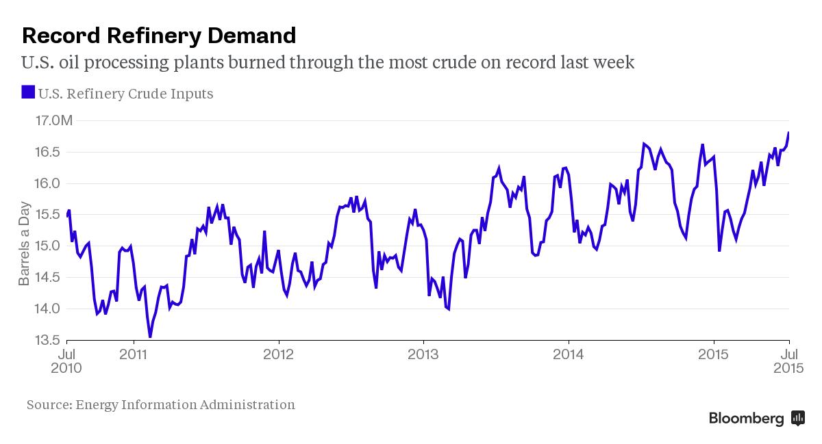 refinery demand