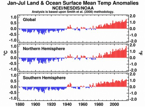 Source: NOAA