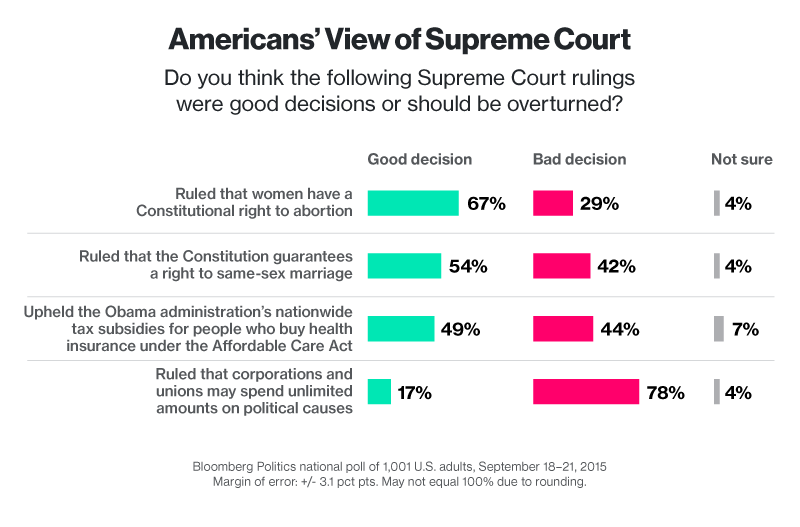 Americans' View of Supreme Court