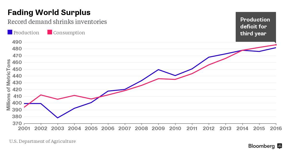 Rice surplus shrinking