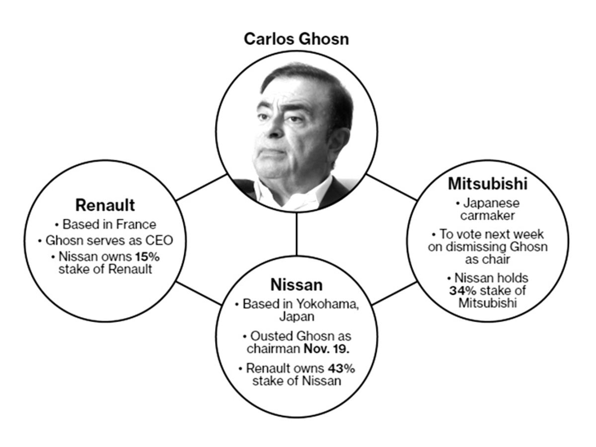 Ghosn's Arrest Has Nissan Partner Renault Weighing Next