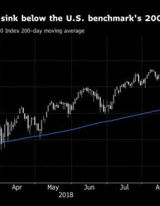 index futures sink below the benchmark day average also all eyes on key technical level as chart rh bloomberg