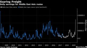 Daily earnings for Middle East Asia routes