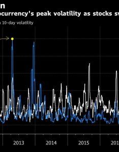 The vix has you beat for volatility bloomberg also move over bitcoin rh