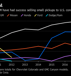 note gm sales are totals for chevrolet colorado and gmc canyon models  [ 1200 x 800 Pixel ]
