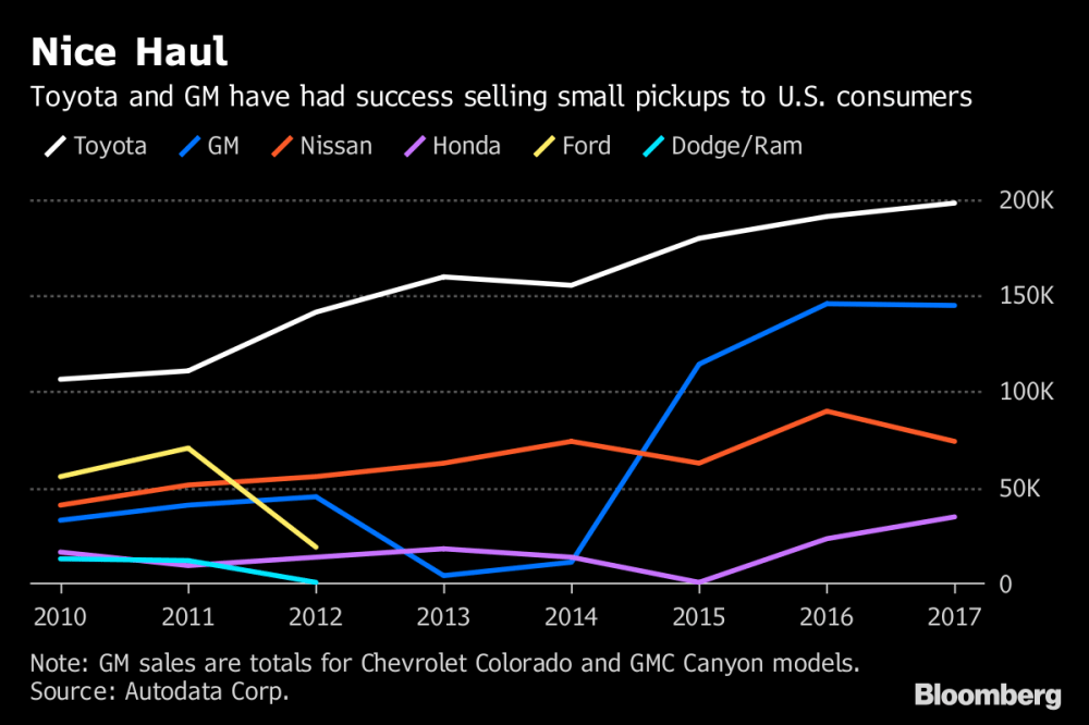 medium resolution of note gm sales are totals for chevrolet colorado and gmc canyon models