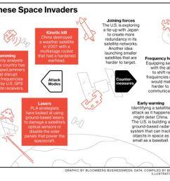 as china stalks satellites u s and japan prepare to defend them [ 1000 x 866 Pixel ]