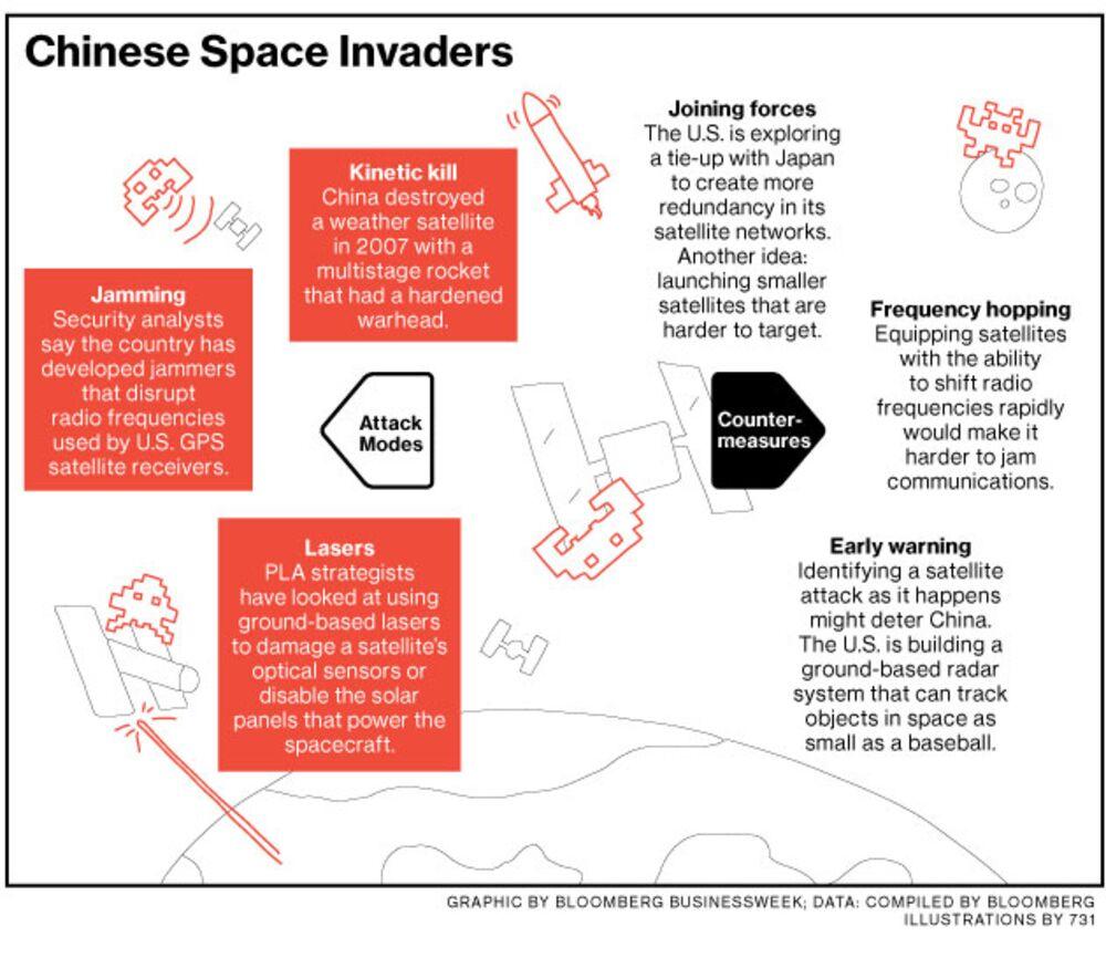 medium resolution of as china stalks satellites u s and japan prepare to defend them