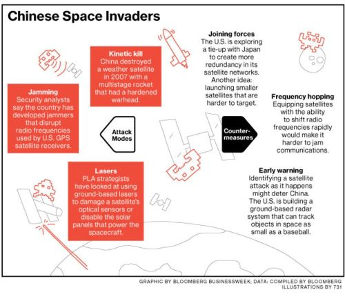 small resolution of as china stalks satellites u s and japan prepare to defend them