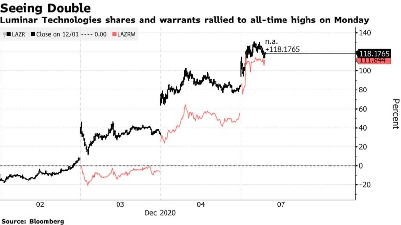 Luminar Technologies shares and warrants rallied to all-time highs on Monday