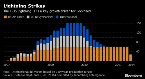 small resolution of note international deliveries based on 160 year production target