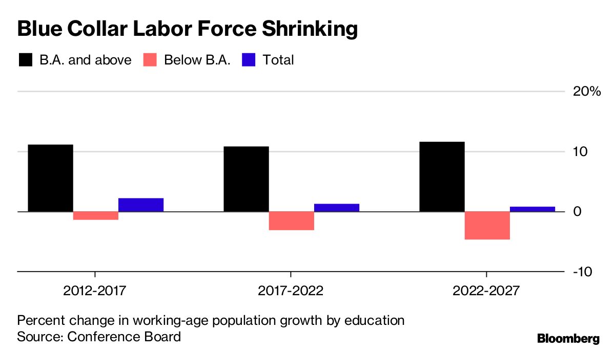 Blue Collar Worker Shortage Turns U.S. Labor Market on Its