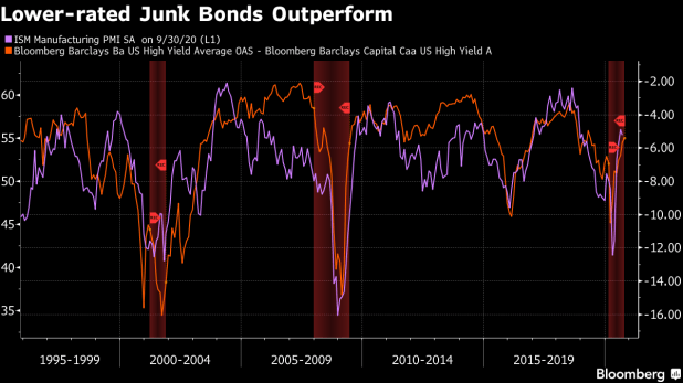 Lower-rated junk bonds outperform