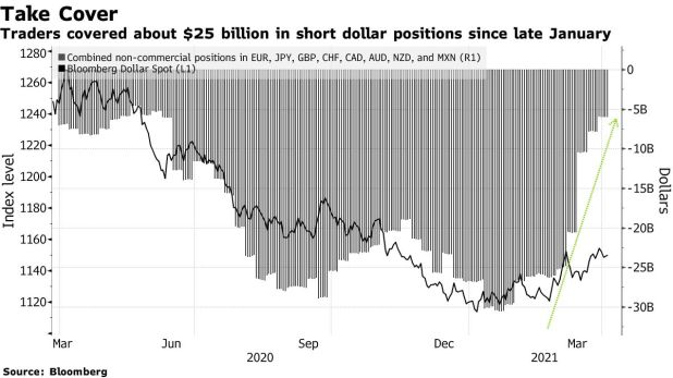 Traders hedged about $ 25 billion in short dollar positions since late January.