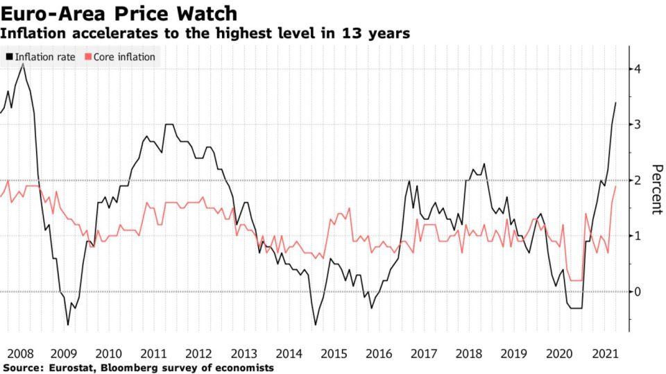 L'inflazione accelera al livello più alto in 13 anni