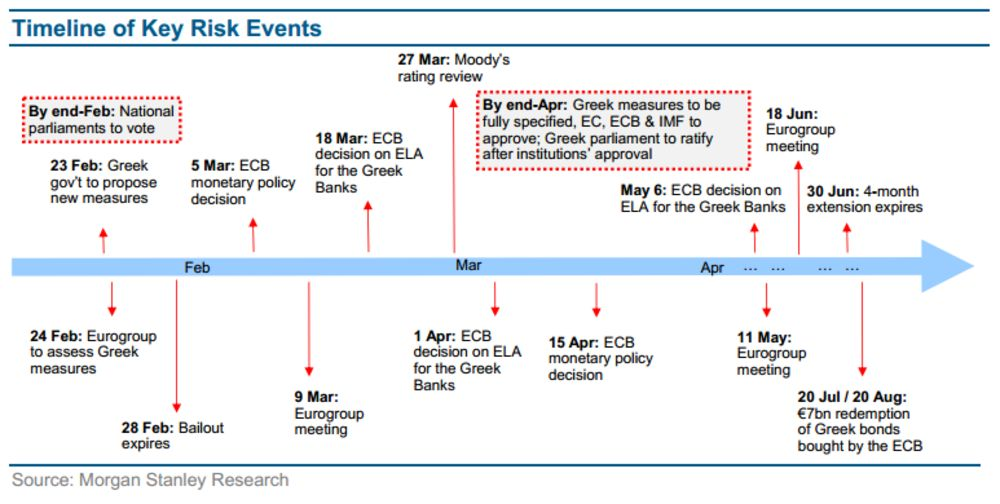Morgan Stanley The Odds Of Greece Staying In The Euro Zone