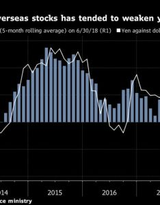 It has helped push the yen close to  year date low against dollar undoing its standing as refuge for traders in an environment of escalating also haven status eclipsed by japan hunger foreign stocks bloomberg rh