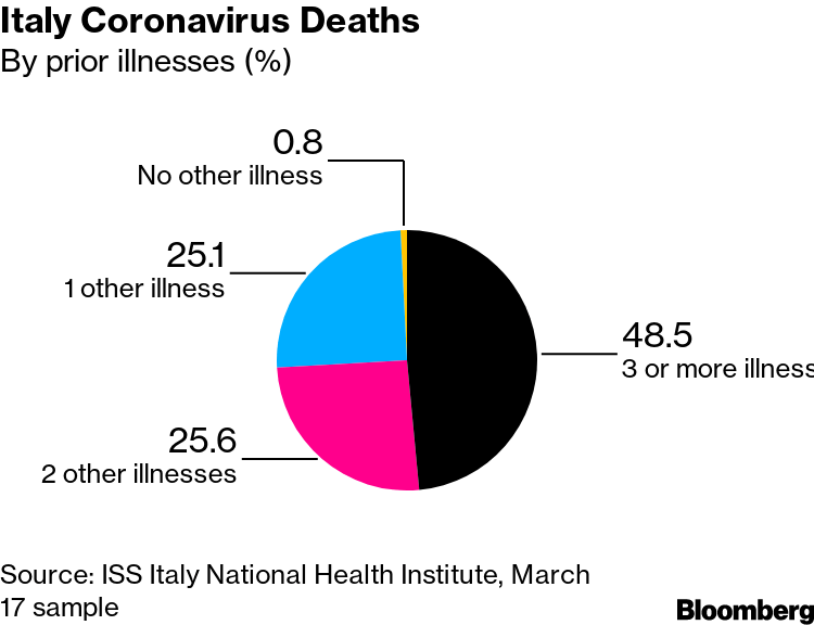99% of Those Who Died From Virus Had Other Illness, Italy Says ...