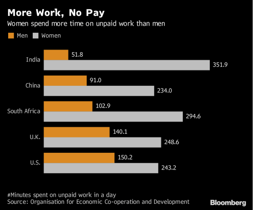 Image result for More Work, No Pay bloomberg