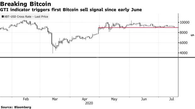 GTI indicator triggers first Bitcoin sell signal since early June