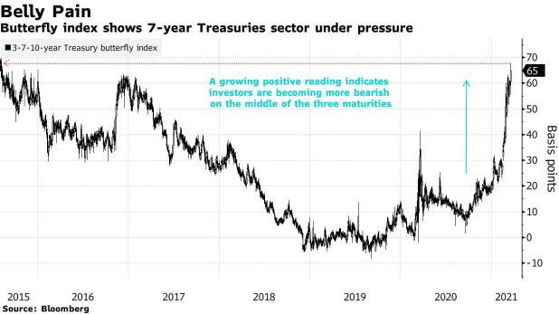 Butterfly Index Shows 7-Year Treasury Sector Under Pressure