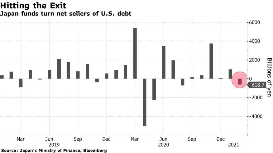 Фонды Японии превратились в чистых продавцов долгов США