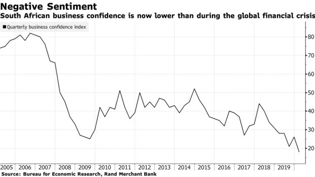 South African business confidence is now lower than during the global financial crisis
