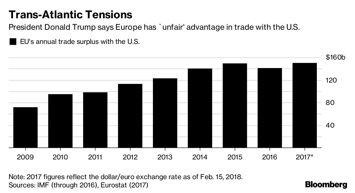 Europe's Widening Surplus With U.S. Could Fan Trade-War
