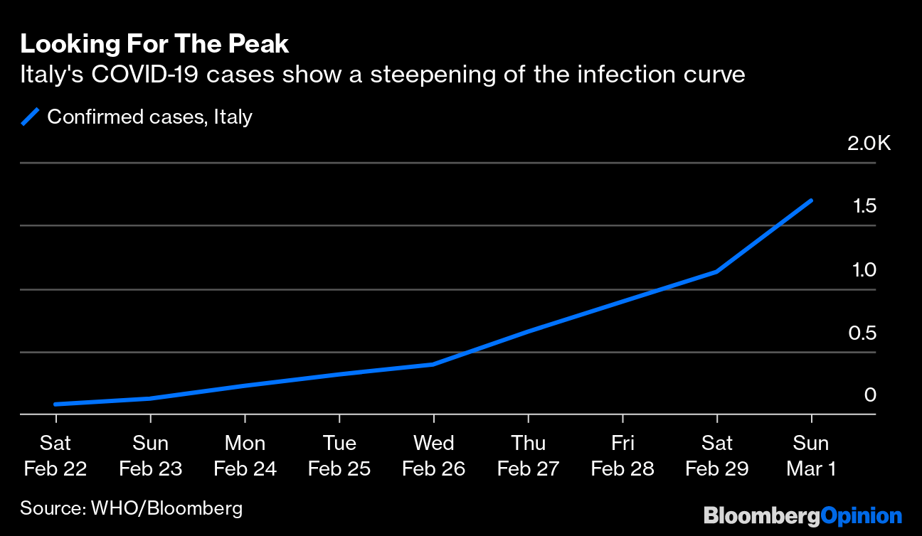 Coronavirus Accounting Is Looking Vulnerable In Italy And China ...