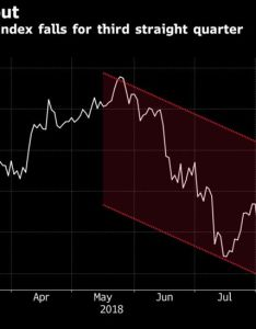 Bloomberg commodity index falls for third straight quarter also after another quarterly loss is worst over commodities rh