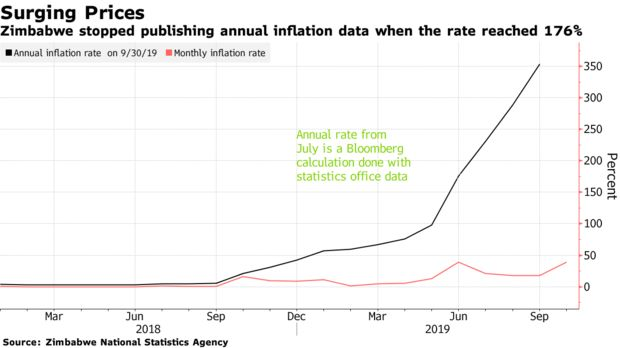 Zimbabwe stopped publishing annual inflation data when the rate reached 176%