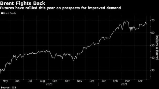 Oil Trades Near $67 as India Demand Drop Curbs Recovery Optimism