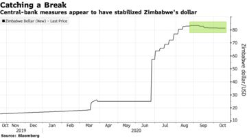 Central-bank measures appear to have stabilized Zimbabwe's dollar