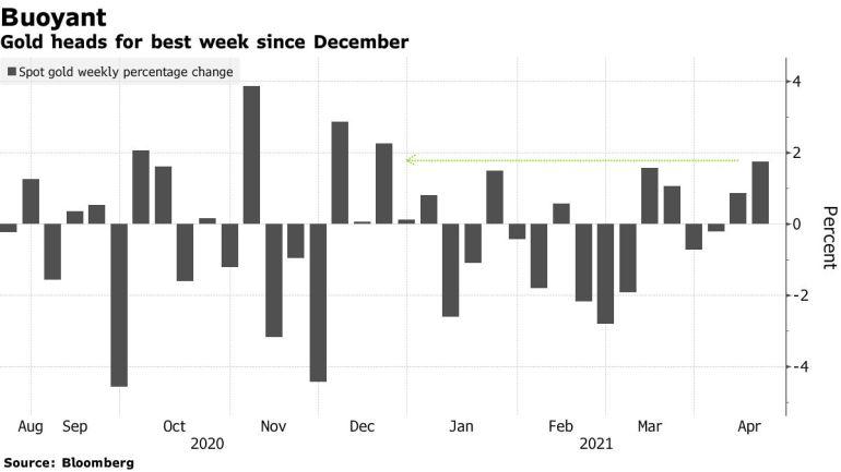 Gold heads for best week since December