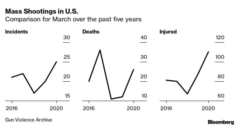 Mass Shootings in U.S.