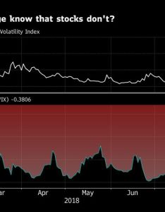 What does the fear gauge know that stocks also vix correlation breakdown raises of  rerun bloomberg rh