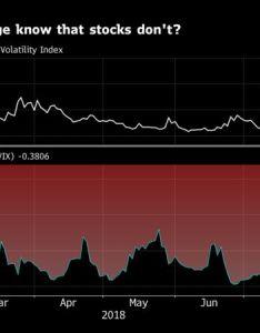 Fear of  january repeat arise after breakdown stocks vix correlation also raises  rerun bloomberg rh