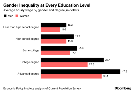 How Global Wealth Is Allocated -- U.S. Gender Inequality
