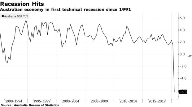 Australian economy in first technical recession since 1991