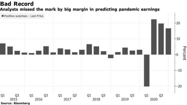 분석가들은 대유행 수입을 예측하는 데 큰 차이를 보였습니다.