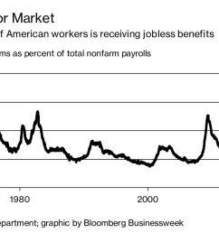 diagram of labor market [ 1200 x 720 Pixel ]