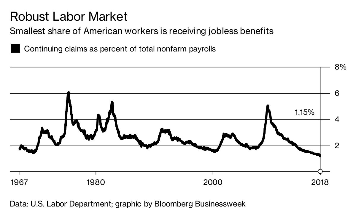 hight resolution of diagram of labor market