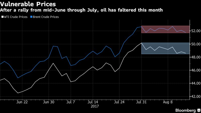 Libyan oil production down by 30%