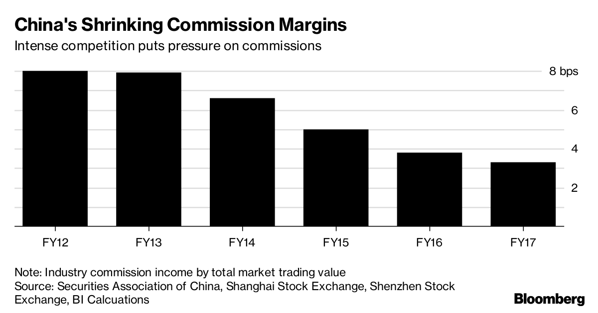 BofA's Big Plans for China Don't Include a Securities