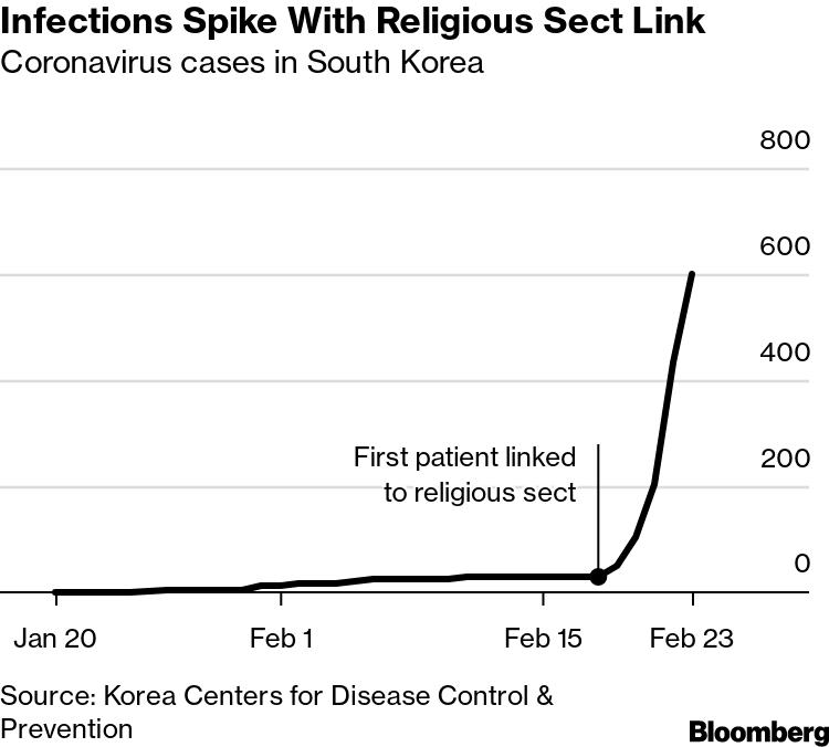 Coronavirus Latest: South Korea Raises Alert Level to Red - Bloomberg