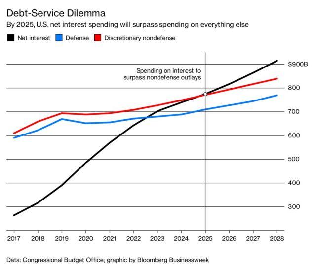 Massive Debt Massive Interest Payments